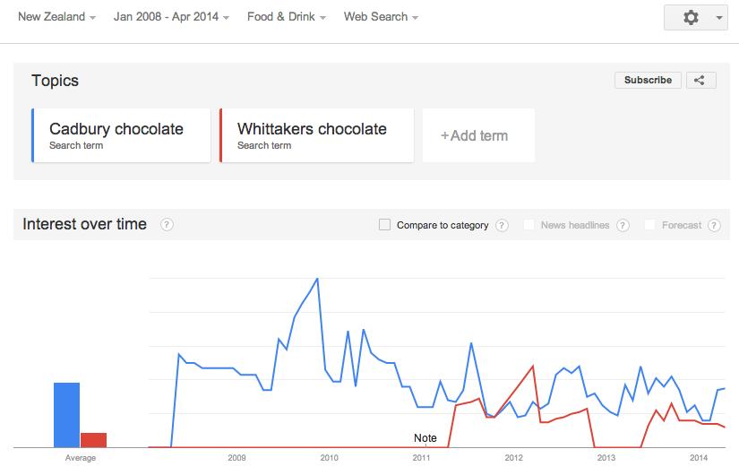 Cadbury Chocolate vs Whittaker's Chocolate