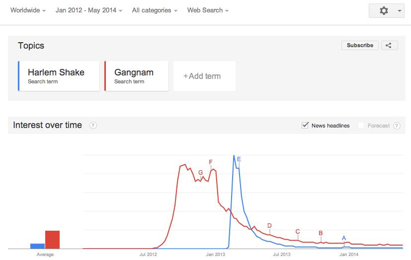 Gangnam Style vs Harlem Shake Google Trend