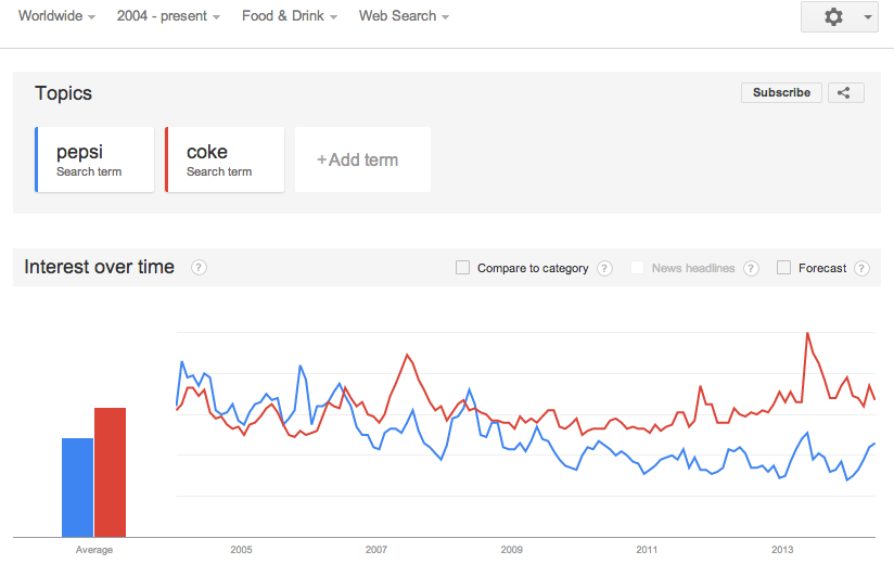 Coke vs Pepsi Google Trends