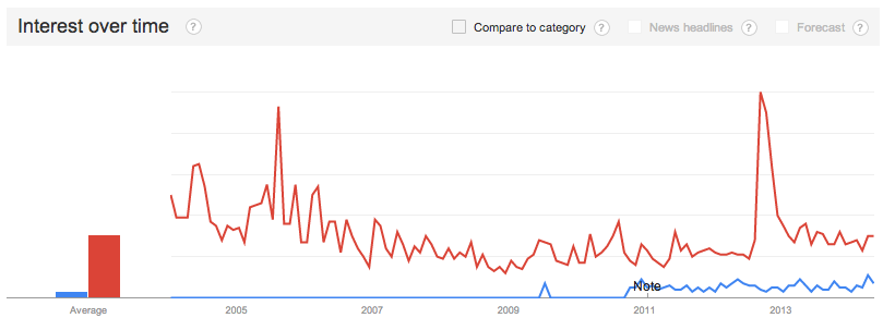 Coke vs Pepsi New Zealand Google Trends