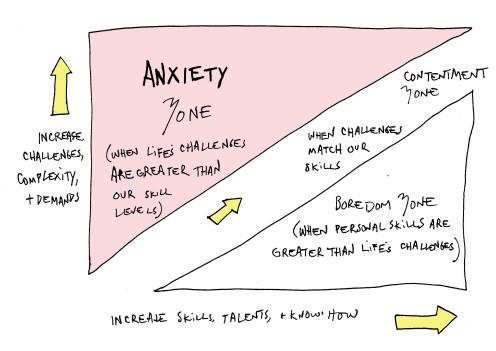 anxiety-boredom graph