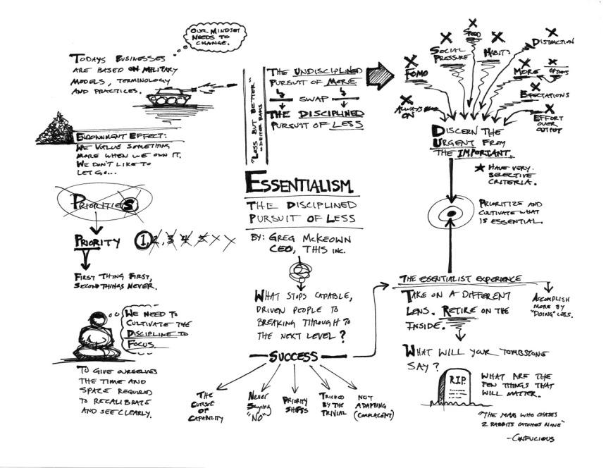 Sketchnotes Essentialism